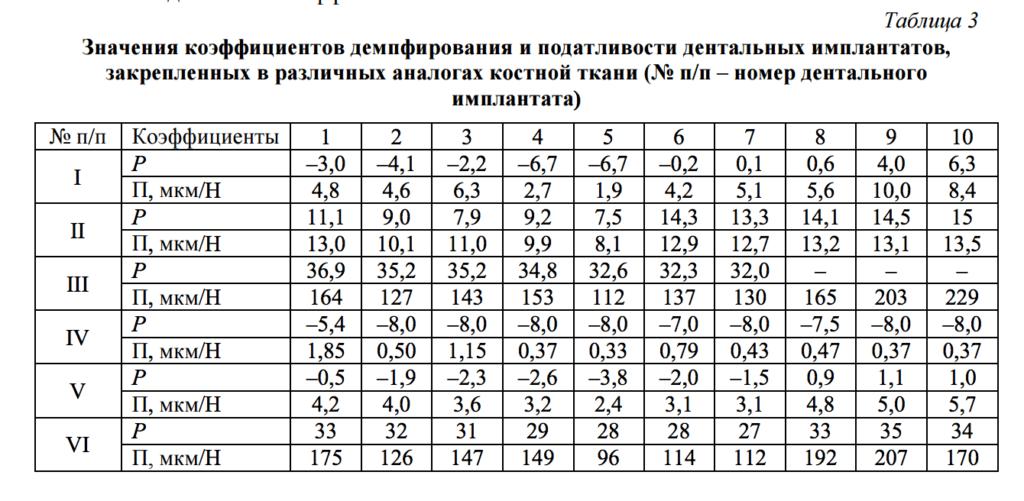 periotest_pic3_stomark.ru